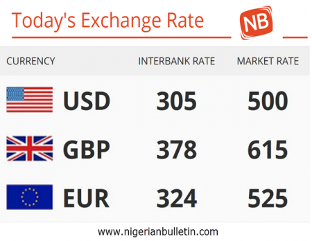 Nigeria Currency Exchange Rate Against Dollars Pounds And Euro Today 30th January 2017