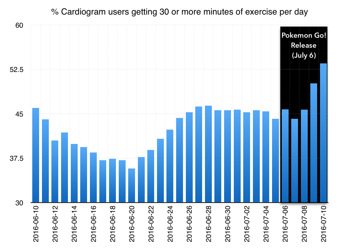 Is pokemon go making us exercise more what apple watch heart rate the chart above is aggregated from the metrics pane of cardiogram below left we included only users who had at least 7 days of trend data geenschuldenfo Images