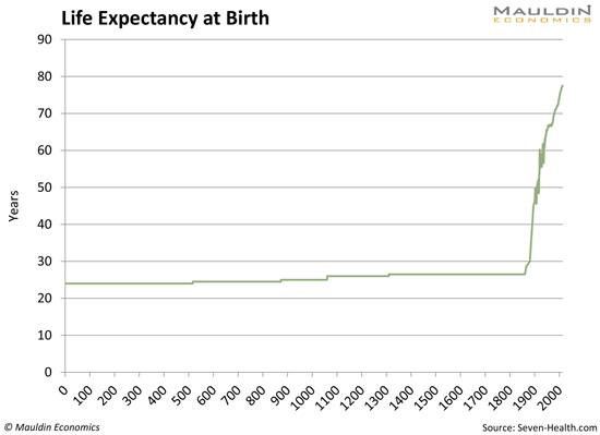 Life expectancy its never too late to change your game array life expectancy life span and the size of human beings rh medium com fandeluxe Image collections