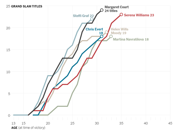 Women's tennis Grand Slam titles by age