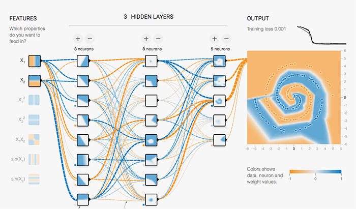 Creating your own neural network using TensorFlow ...