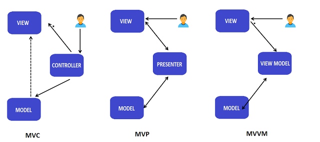 Mvc mvp and mvvm design pattern ankit sinhal medium for Architecture mvc