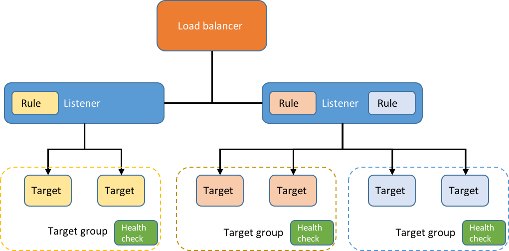 Kubernetes Ingress Controllers: How to choose the right one: Part 1