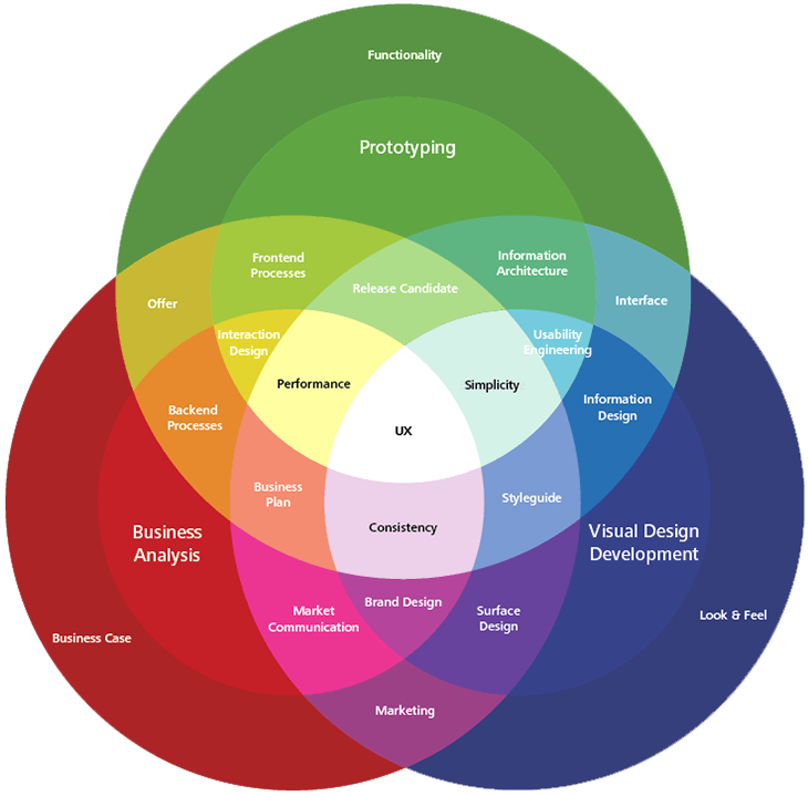 Product Design Playbook Ux Collective