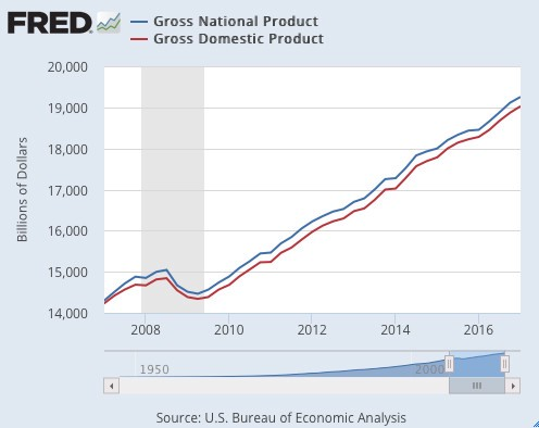explain the difference between gdp and gnp