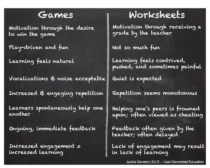 Games or Worksheets: Is there really a question about the choice?