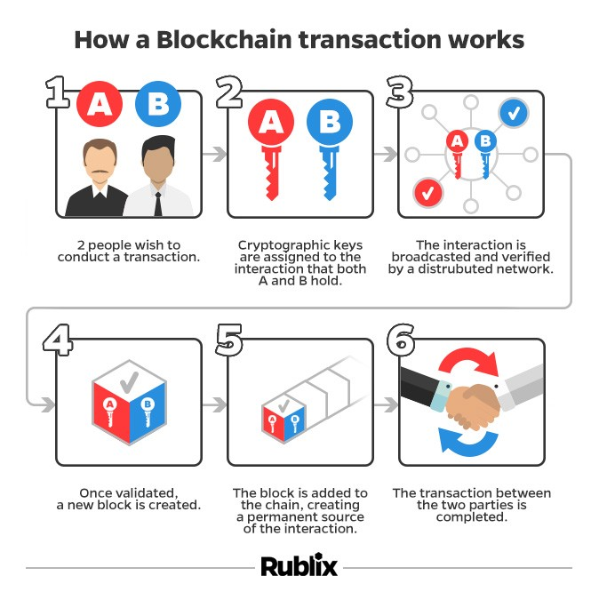 cryptocurrency what is it and how does it work rublix