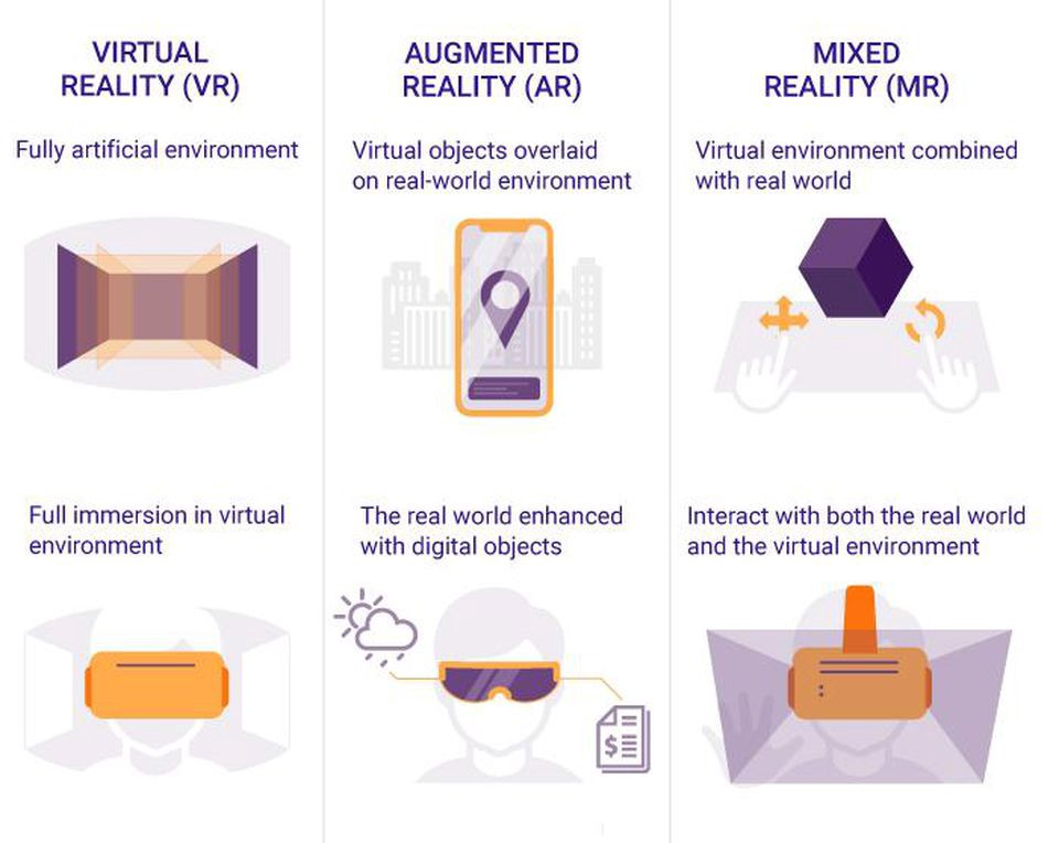 Difference Between AR , VR And Mmixed Reality | Image Source