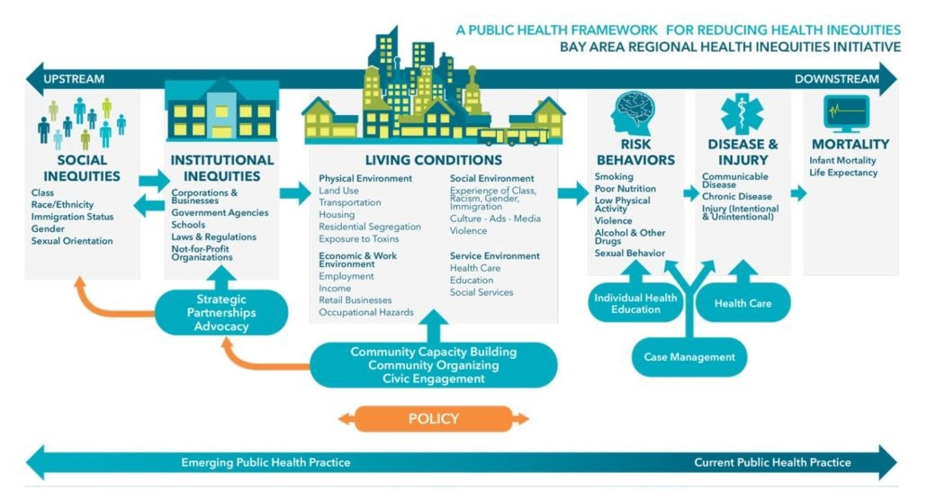 population health analytics: understanding the data behind social