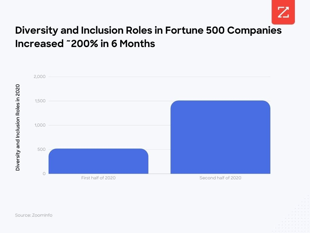 Diversity and inclusion roles in fortune 500 companies increased 200% in six months.