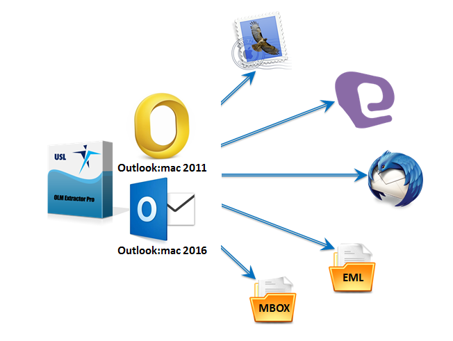 Migrate emails from Mac OLM to Thunderbird