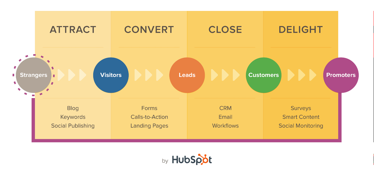 10 Reasons Why Hubspot Free Inbound Certification Benefits The New ...