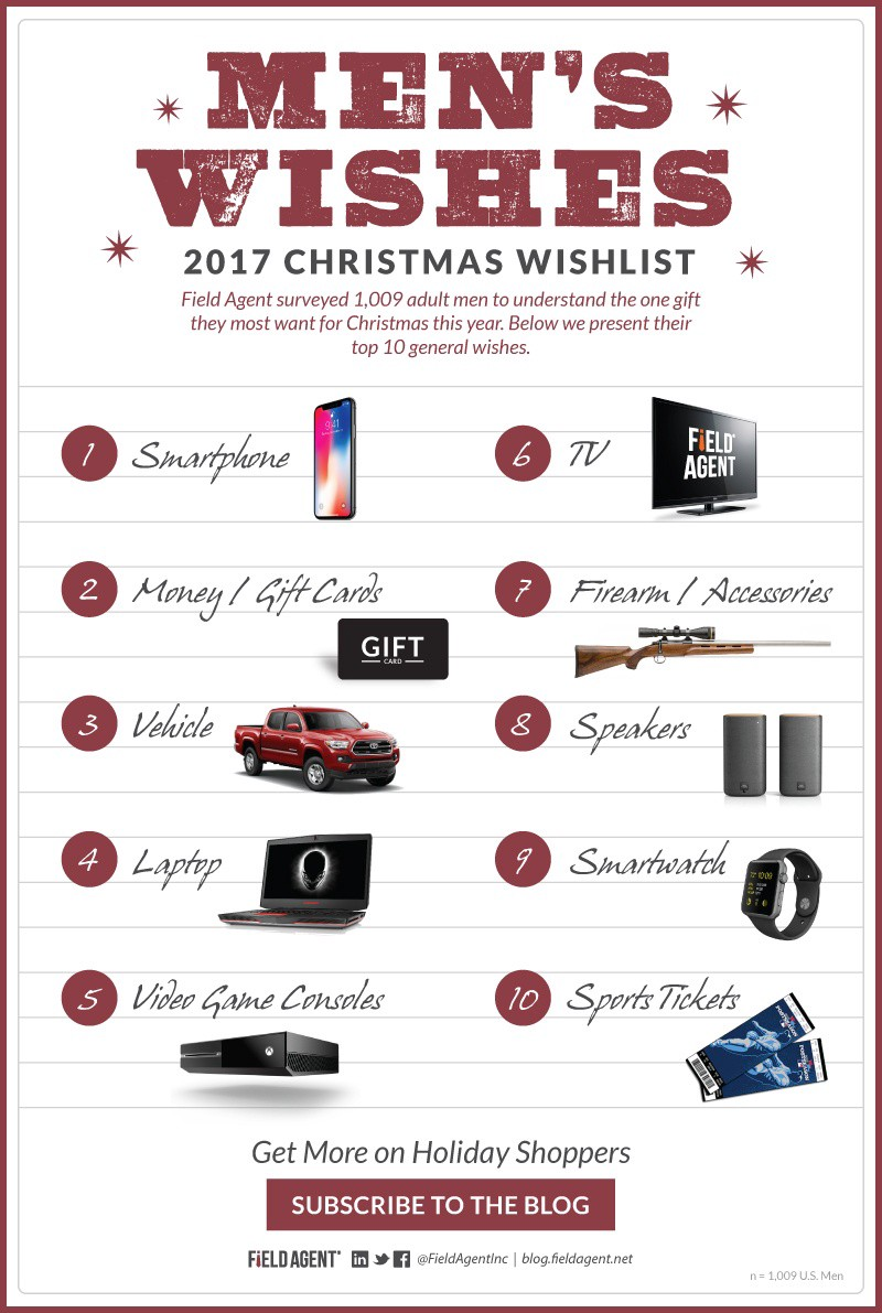 what men really want for christmas 2017 infographic