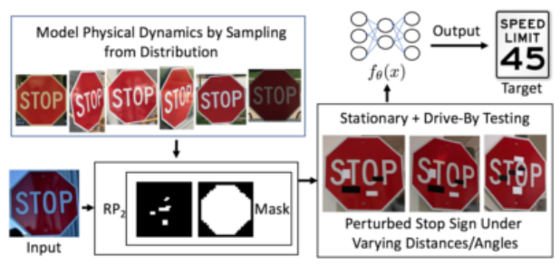 paper summary robust physical world attacks on deep learning models