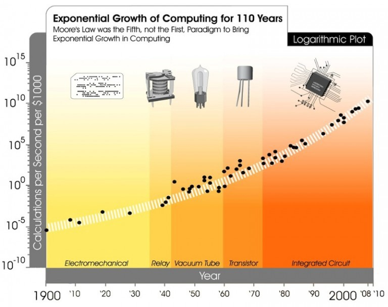 Exponential technology defined michaelhaupt strategic foresight exponential technology ray kurzweil ccuart
