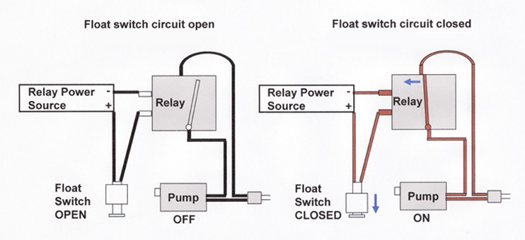 normally open closed remote controlled float switch controls water pump Magnecraft Relay Wiring Diagram so controlling between float switch and relay is cut off i need a transmitter activated by float switch, and a receiver which activates a 12 volt relay