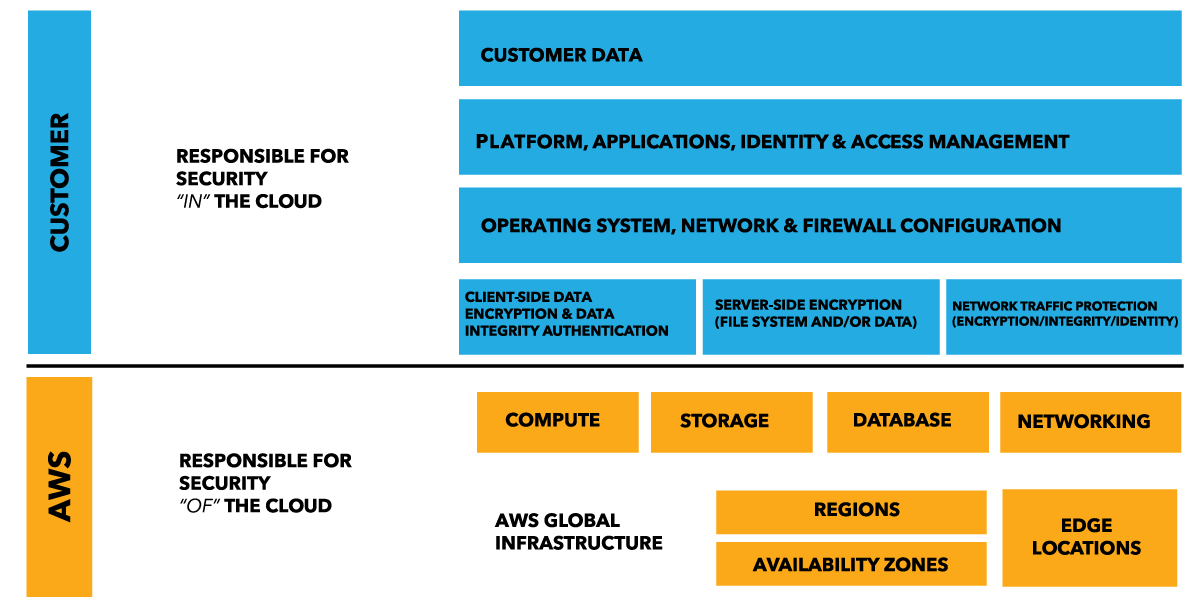 3 Benefits of Automating Compliance in the Cloud – AWS Enterprise ...