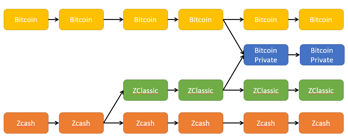For Example If You Had 5 Bitcoin And 10 ZClassic Before The Private Fork Will Have 15 After