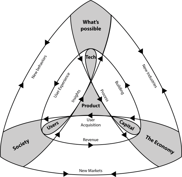 the fundamental tension in product startup grind medium Air Force Formation Diagram the full diagram