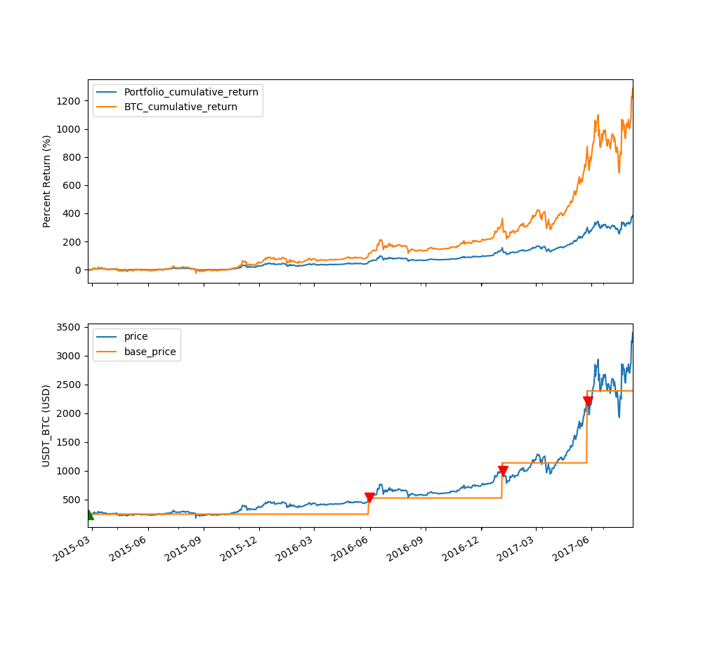 Current Bitcoin Value Over Time Backtesting Bitcoin – NEAT CPH