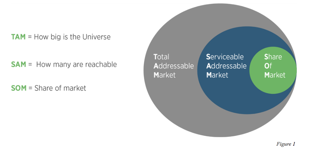 Total addressable market in cryptocurrency
