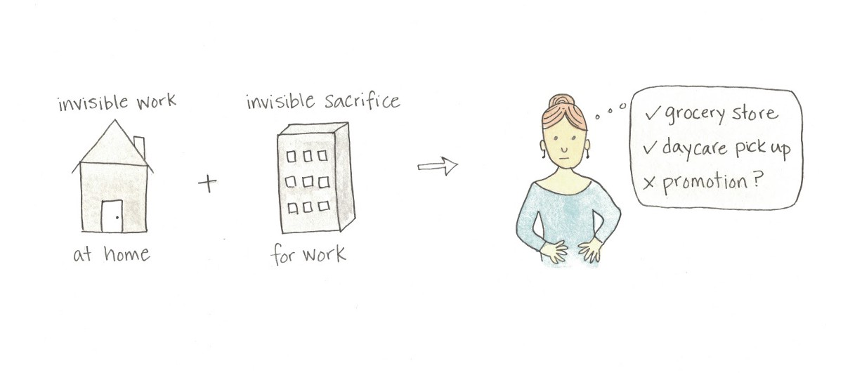 How Invisible Work & Sacrifices Affect Working Moms