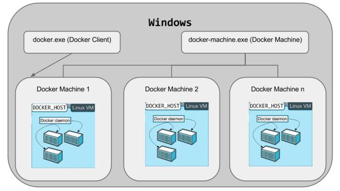 download docker-machine linux