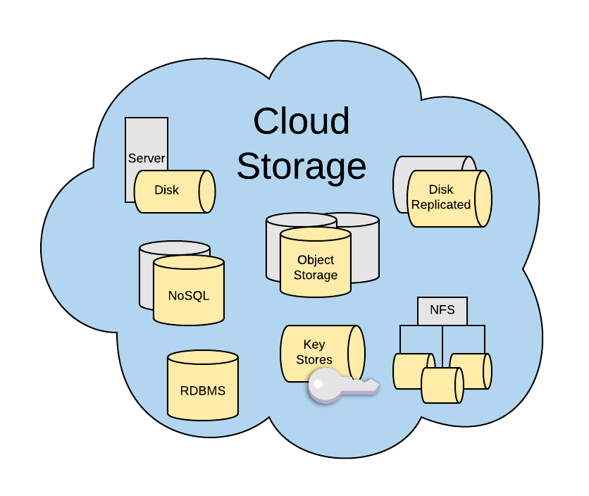 What Does Cloud Storage Mean To You Hacker Noon