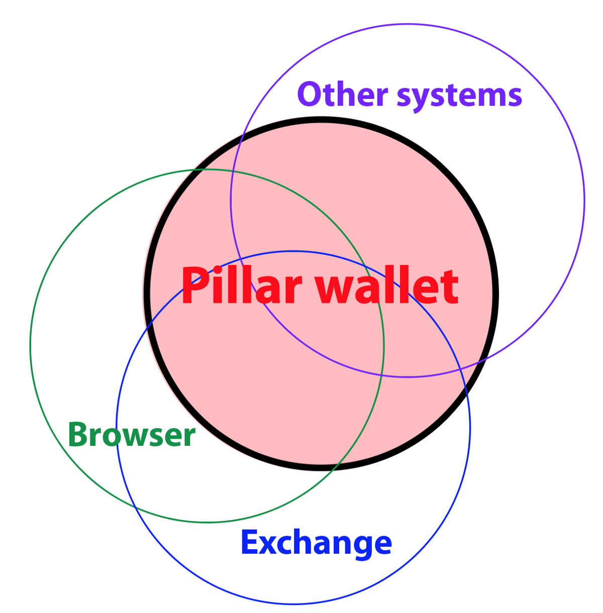 The Pillar Project Gray Paper David Siegel Medium Free Body Diagram Frontier Nerds Internet Of Smart Contracts Is An Offers Our Wallet Will Find And Interact With We Help Industries Reformat Their