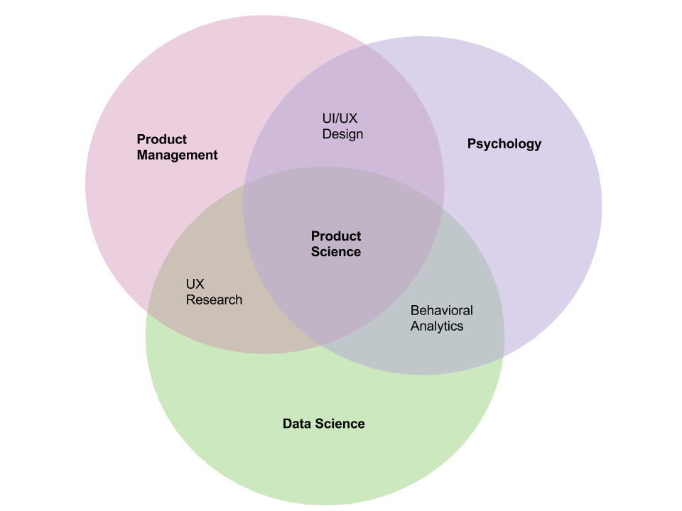 applying traditional research methods to product management