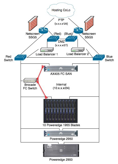 Logical Network Diagrams Standalone Sysadmin