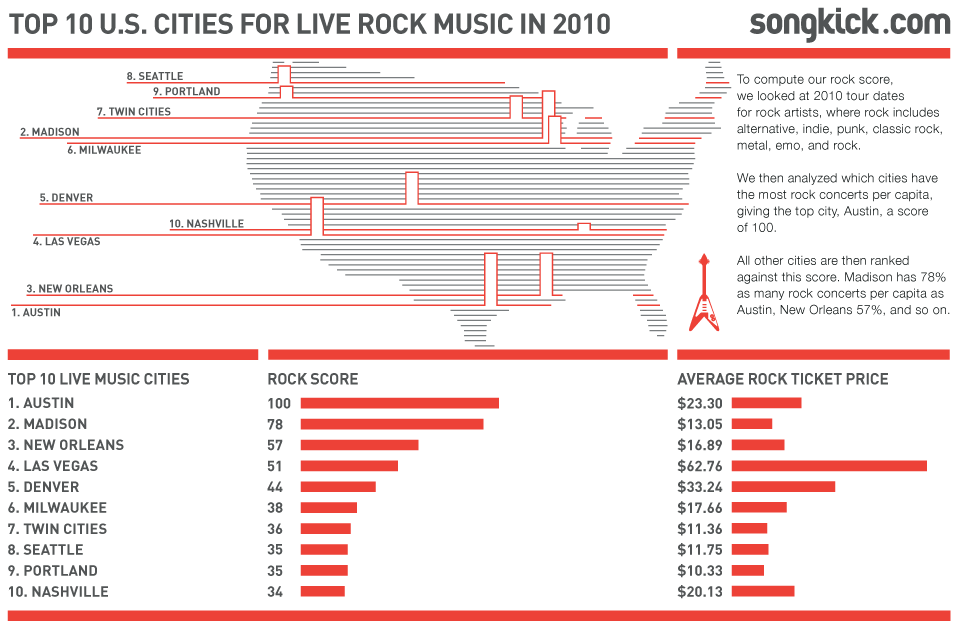 Top 10 Us Cities For Live Rock Music In 2010