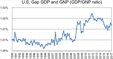 relationship between gdp and gnp