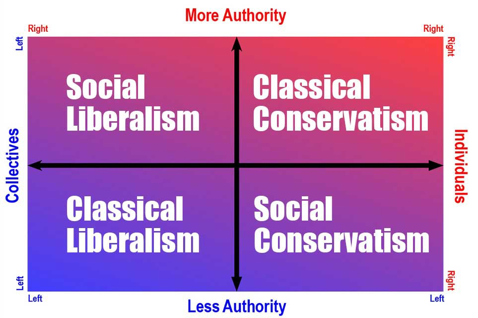 a comparison of conservatism and liberalism in politics In politics, the conservative attitude seeks above all for government  but not classical liberalism conservatism is a necessary element in society.