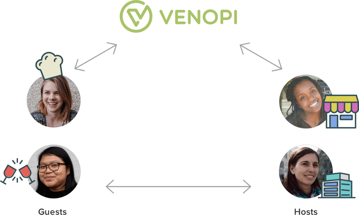 Venopi diagram