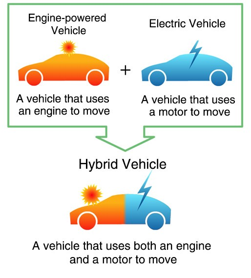 Hybrids Are Just A Step Away From Their Evolved Siblings Electric Vehicles The Principle Behind Operations Offered In Many Variants Is That Of An