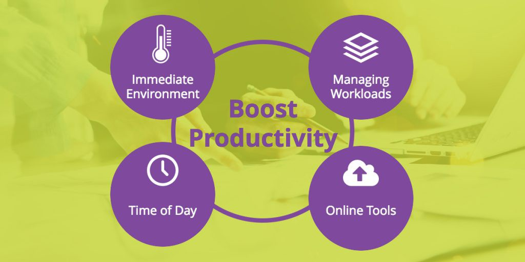 What Does Environment Have To Do With >> Improve Productivity By Optimising Your Work Environment