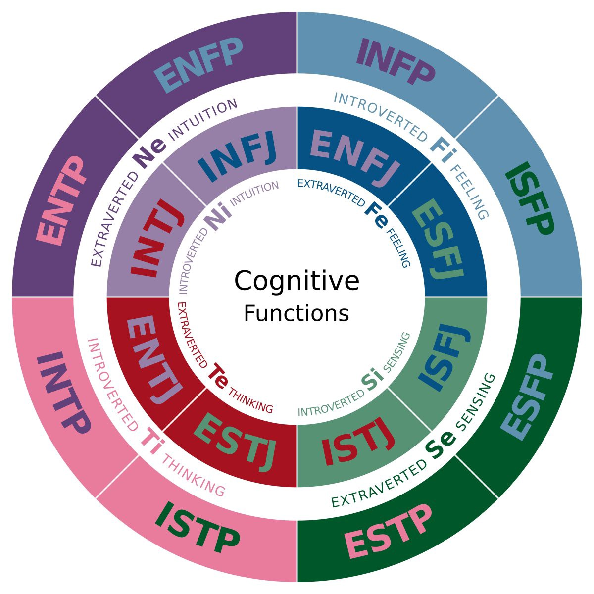A diagram depicting the cognitive functions of each Myers-Briggs personality type. Author: JakeBeech