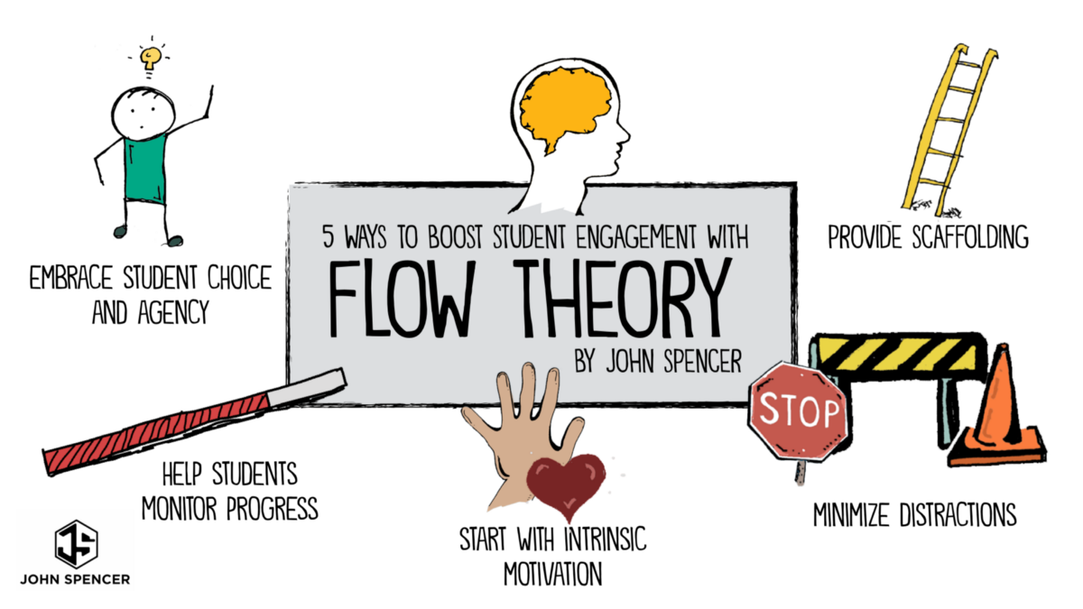 Classroom Engagement Ideas ~ Five ways to boost student engagement with flow theory