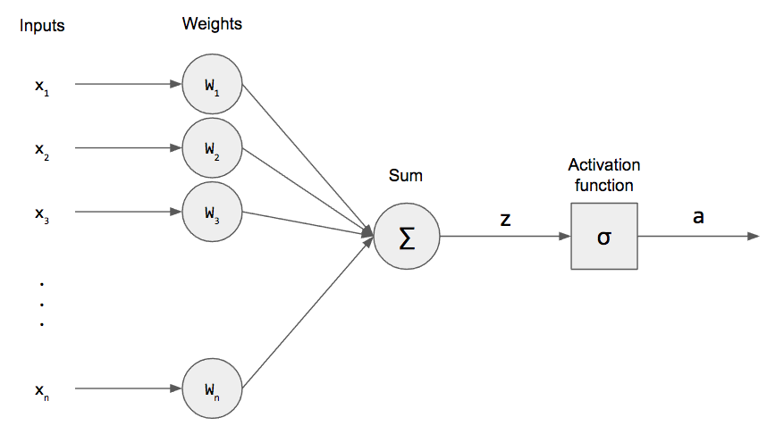 Neural Representation Of And  Or  Not  Xor And Xnor Logic Gates  Perceptron Algorithm