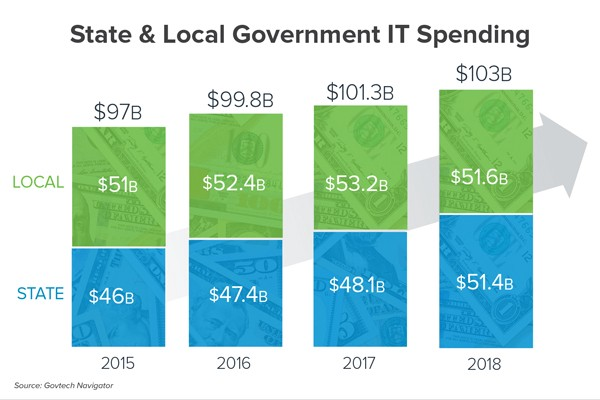 states and localities are on track to spend 103b on it this year