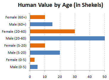 Lev 27 3 7 Outlines The Number Of Shekels A Human Is Worth