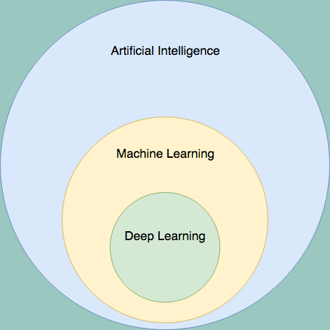 Introduction To Deep Learning Good Audience