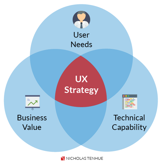 Do You Have What It Takes to Succeed in User Experience?