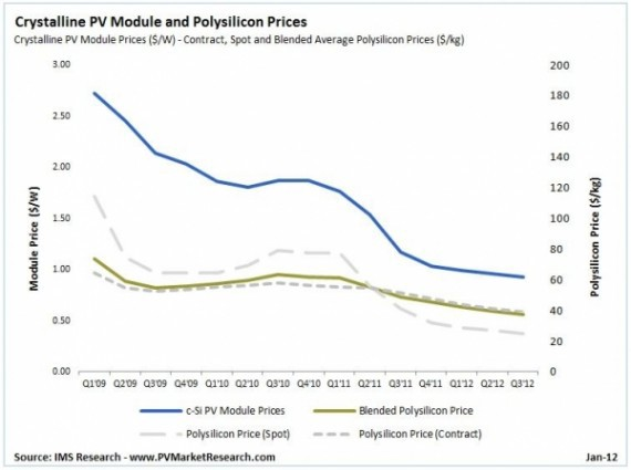 Solar Panel Prices Continue Seemingly Inexorable Decline