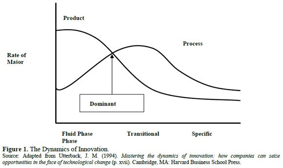 standards vs dominant design Dominant design (tegarden et al, 1999), the lack of a dominant design dramatically heightens standards uncertainty in the context of a standards war, two related issues in particular contribute to standards uncertainty (eg link & tassey, 1987.
