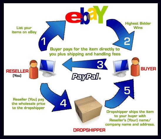 How To Find Drop Shipping Suppliers For Amazon Fba To Start Make