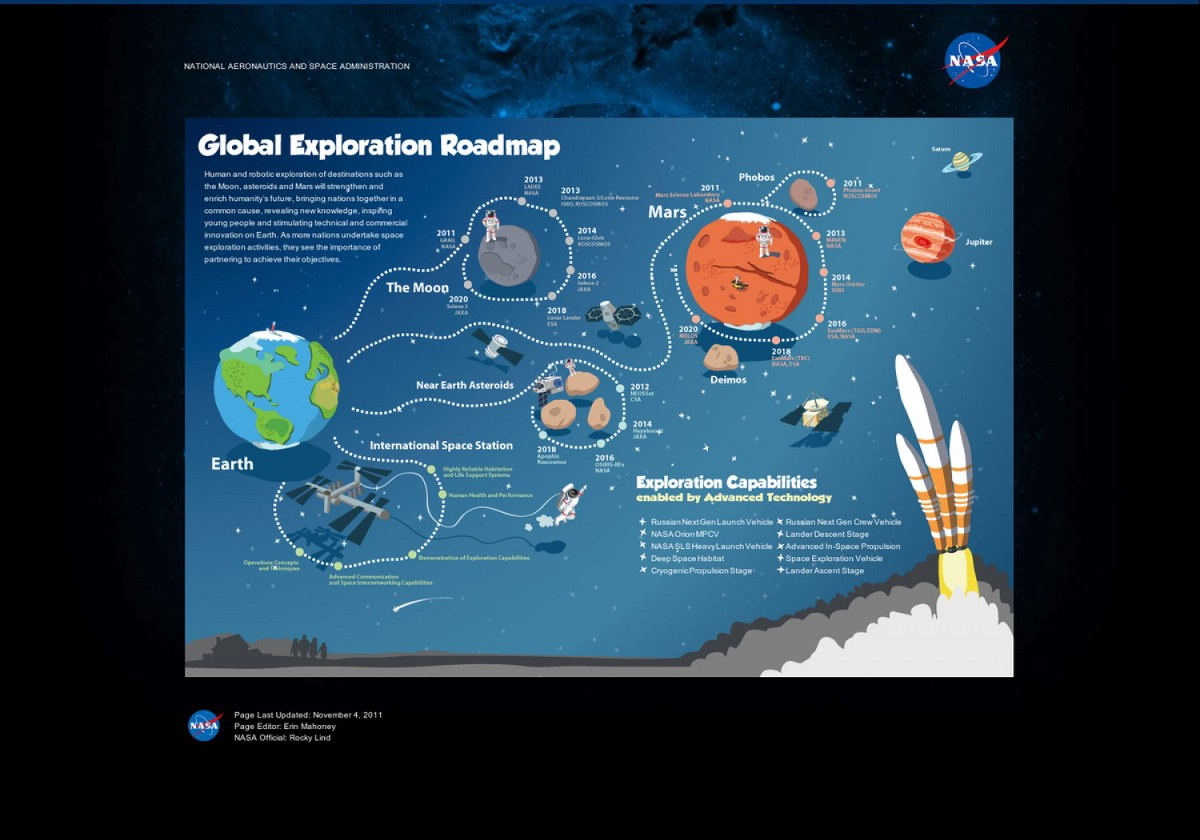 importance of space exploration Issues pros and cons of space exploration space is one big mystery, very little is known that's why we have space exploration, but how beneficial is it.