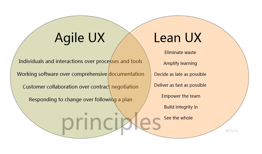 Agile Ux Vs Lean Ux Dont Force Yourself To Choose Designer