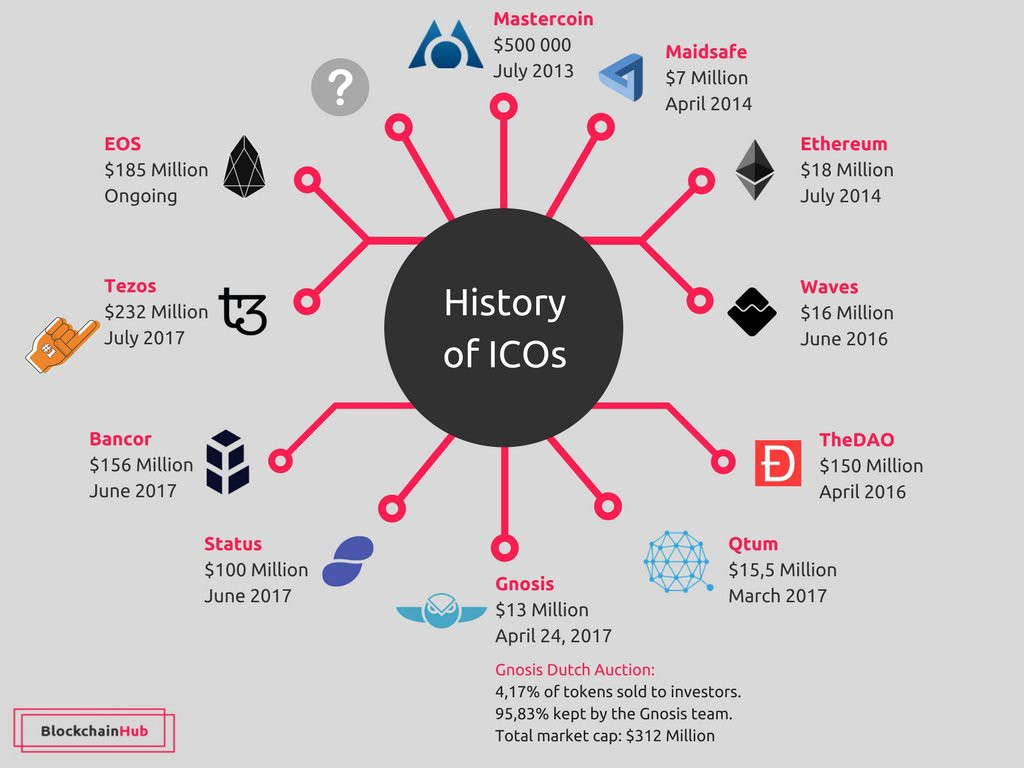 ico cryptocurrency how to buy